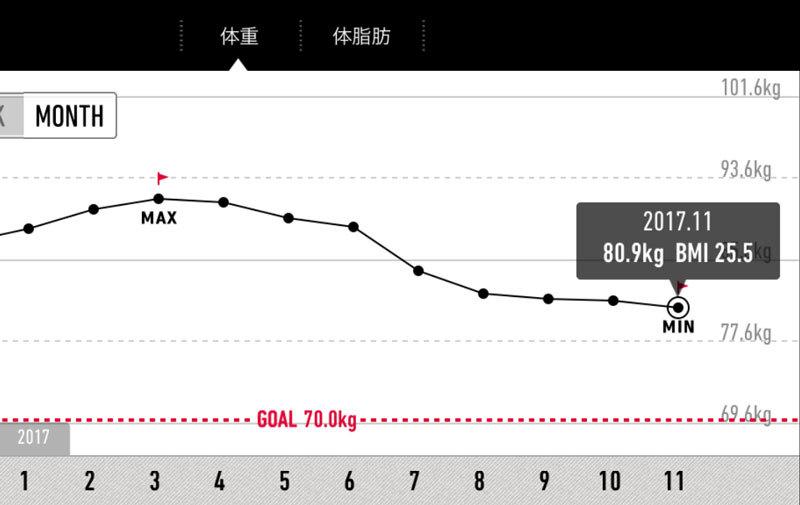 体重グラフ20171102