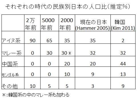 それぞれの時代の民族別人口比