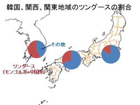 韓国、関西、関東のツングース系割合