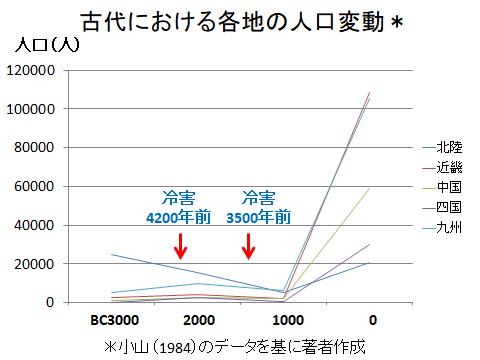古代における九州など各地域の人口変動
