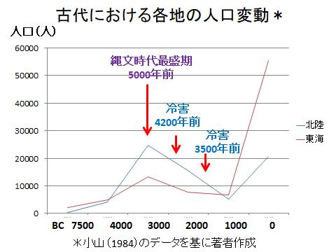 古代の人口変動(北陸と東海)