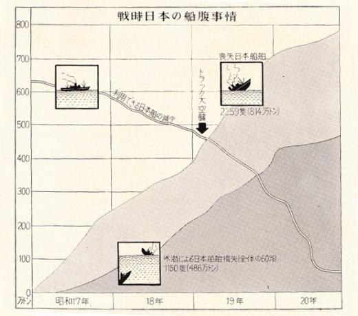 大東亜戦争写真史戦時日本船腹事情