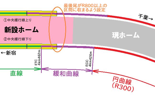 東京寄りのホーム端と線形の関係。列車の停止位置を緩和曲線内に設定する。