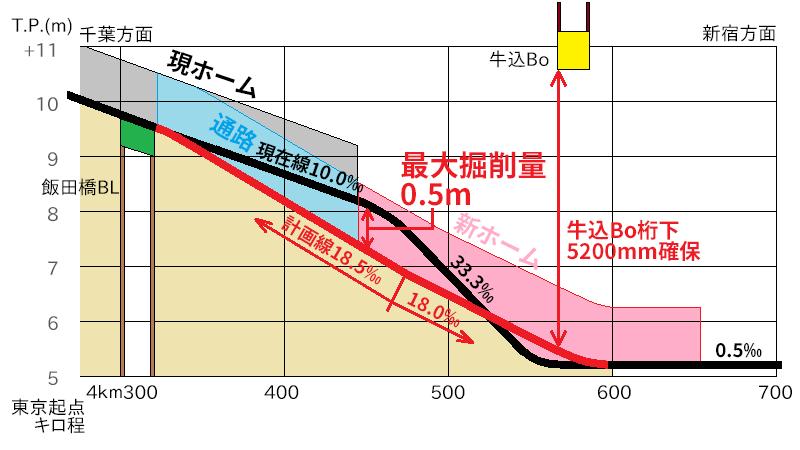 飯田橋駅の縦断線形変更イメージ。現ホームの途中から路盤を掘り下げ、緩勾配区間を延長する。