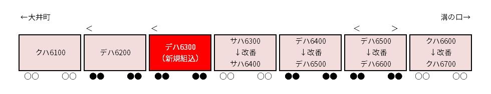 東急6000系新造中間車組み込みと改番のイメージ