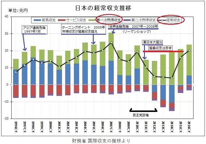 2017-10-1日本の経常収支推移グラフ1