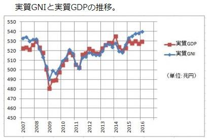 2017-10-1日本のGDPとGNI推移