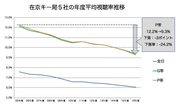 2017-10-29テレビ視聴率1