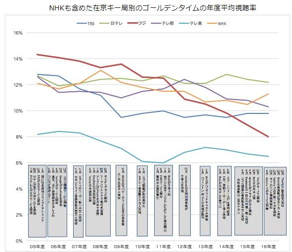 2017-10-29テレビ視聴率2