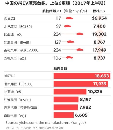 2017-12-24EVに賭ける中国7