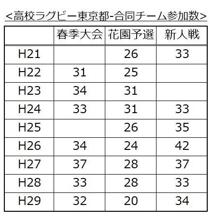 東京都高校ラグビー合同チーム推移5(H29新人戦)