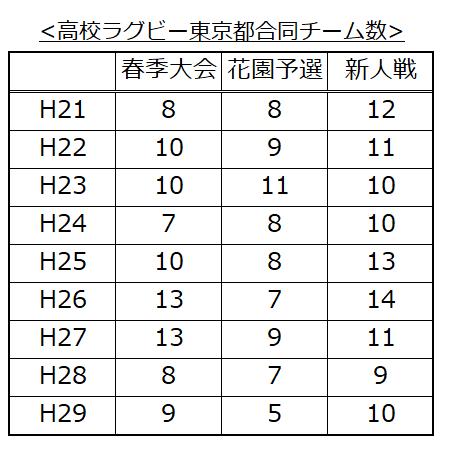 東京都高校ラグビー合同チーム推移4(H29新人戦)