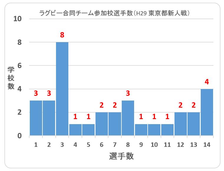東京都高校ラグビー合同チーム推移1(H29新人戦)