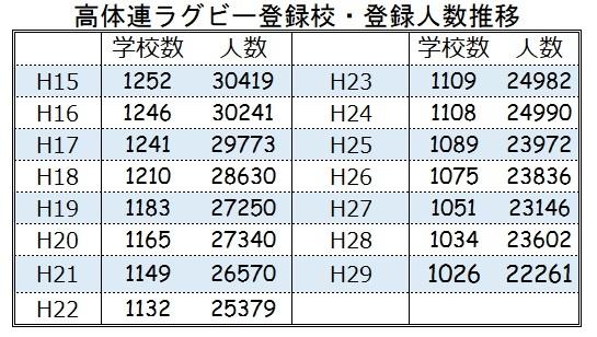 高体連ラグビー登録人数H15-H29(2)