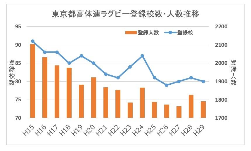 東京都高体連ラグビー登録校数、登録人数推移H15-H29(2)