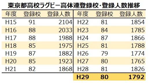 東京都高体連ラグビー登録校数、登録人数推移H15-H29