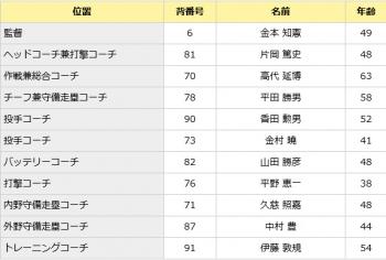 絵日記10・23コーチ1