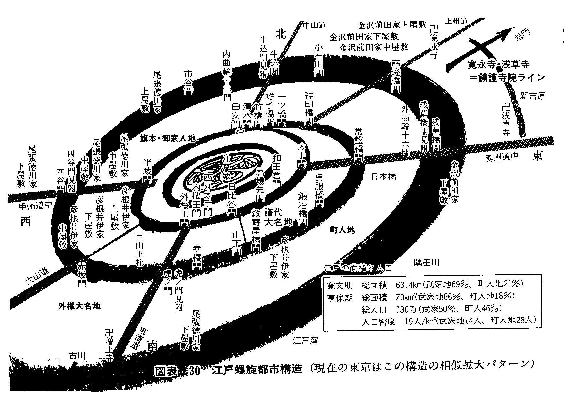 江戸螺旋都市構造