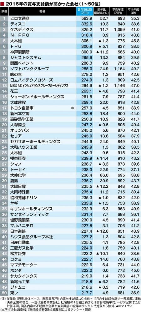2016賞与が多い会社トップ50
