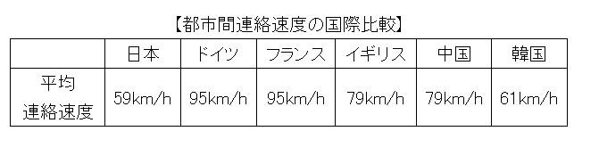 都市間連絡速度の比較