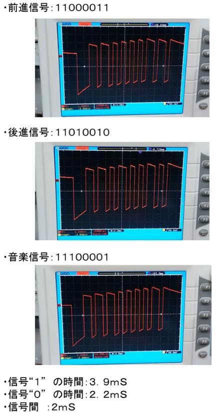 BRUIN(Licht und Sound Lok)(マイコン換装)機能コード
