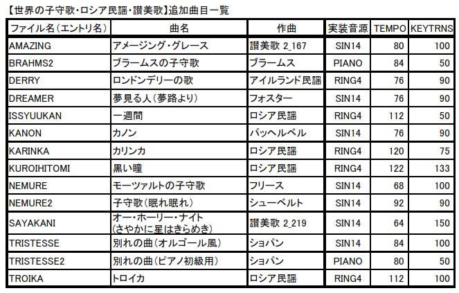 PIC電子オルゴールVer5_6で(糸魚川)Dr.渡辺氏の曲目を追加 (第2弾)曲目2