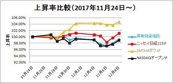 上昇率比較17-12-09