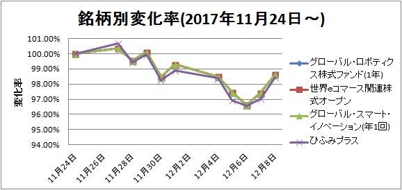 変化率17-12-09