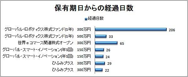 2017-12-16経過日数