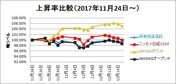 2017-12-16上昇率