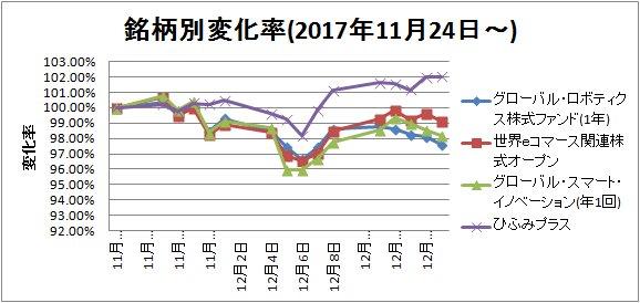 2017-12-16銘柄別変化