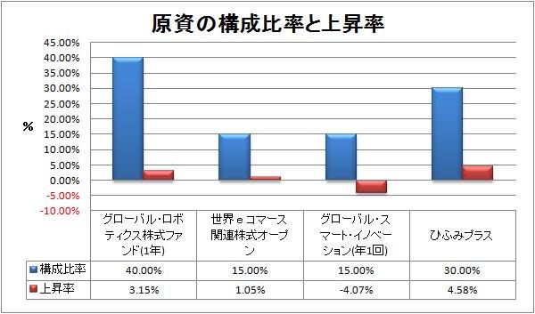 2017-12-23構成比率
