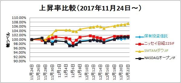 2017-12-23上昇率比較