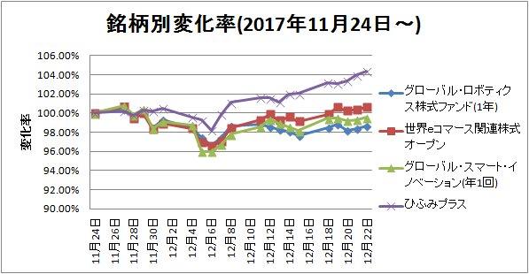 2017-12-23銘柄別変化率