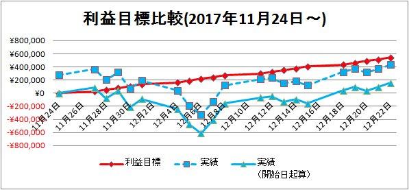 2017-12-23利益目標比較