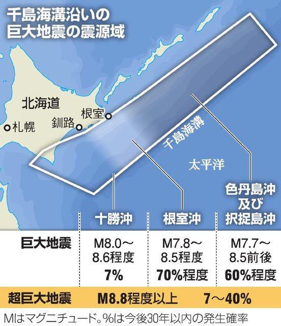 北海道沖でM9を越える超巨大地震切迫と政府予測