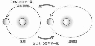 地球公転軌道の離心率変化