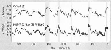 過去65万年間の気温とCO2濃度