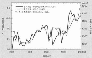 太陽放射と地球平均気温