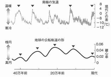 気温と離心率の変動
