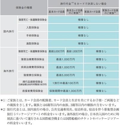 AMEXpt旅行保険①