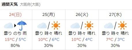 大阪天気171222