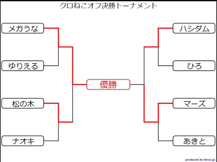 第11回黒猫オフトーナメント