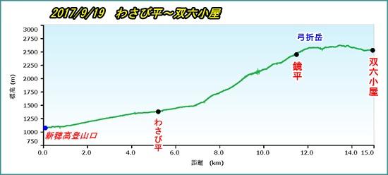 006 高低