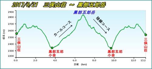 051 黒部五郎岳