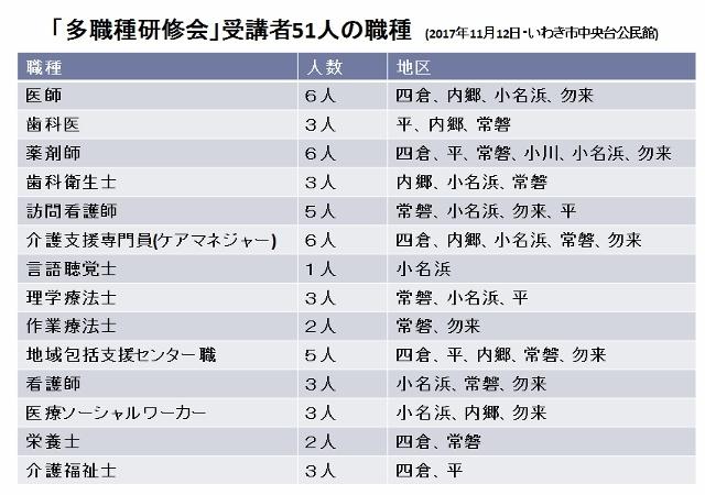 多職種研修会の参加者 (640x450)