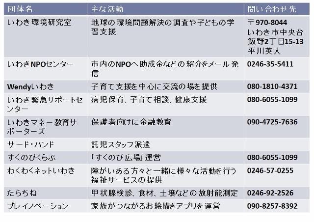 こども♡あいネット団体2 (640x452)