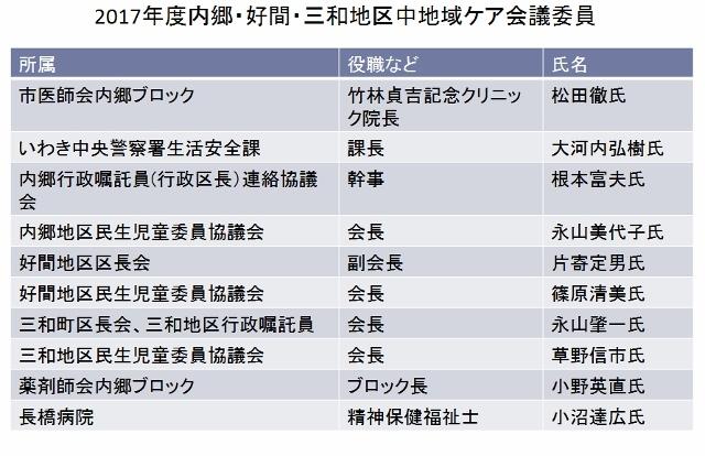 中地域ケア会議委員1 (640x414)