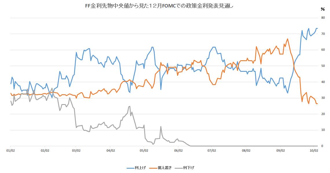 山岡氏資料 【政策金利見通し】