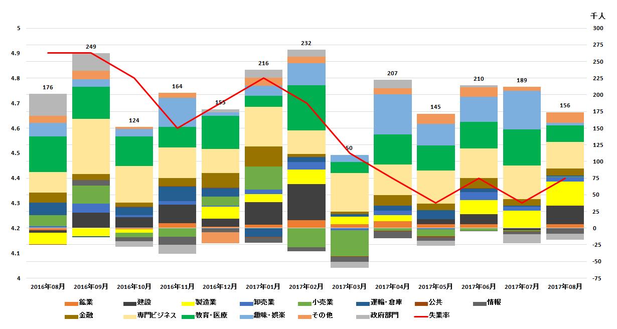 山岡氏資料 【雇用統計グラフ】